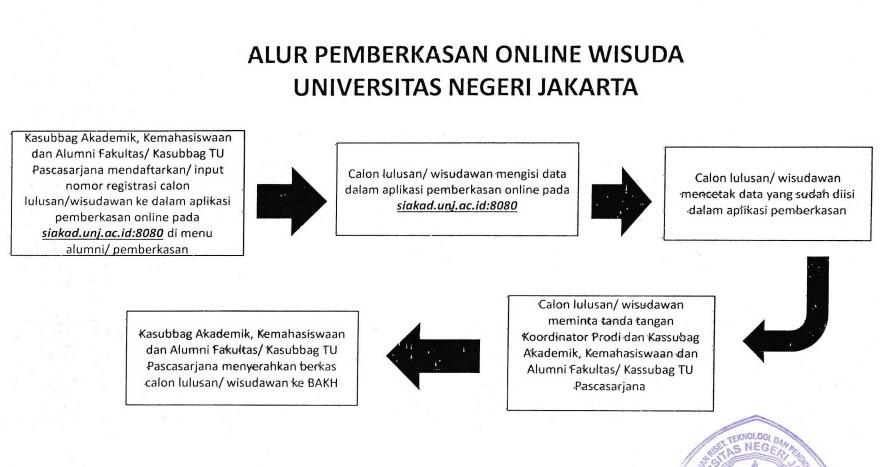 Alur Pemberkasan Online Wisuda